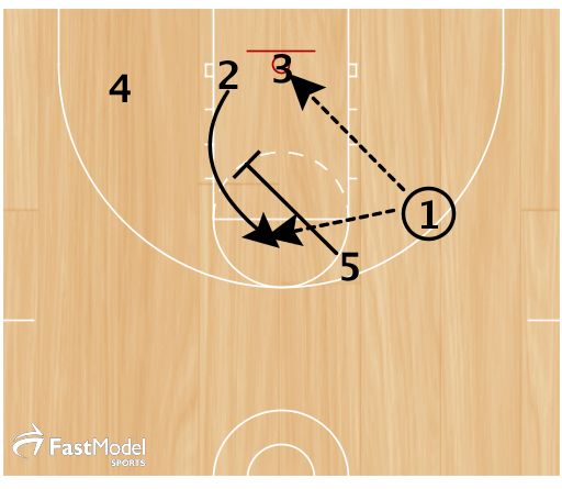 1 can hit 3 under the basket if open. Otherwise, 5 pins down for 2 and 1 can hit 2 for the jumper.