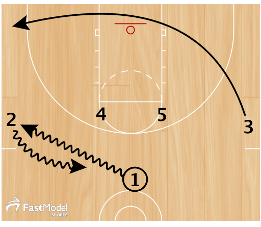 1) 1 gives to 2 on a dribble handoff while 3 runs along the baseline to the strong corner.