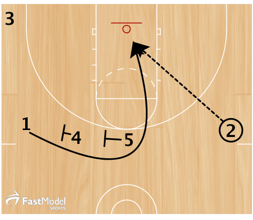 3) If 2 doesn't see a driving lane, he can back it out while 4 and 5 set another staggered screen for 1 to curl to the basket.