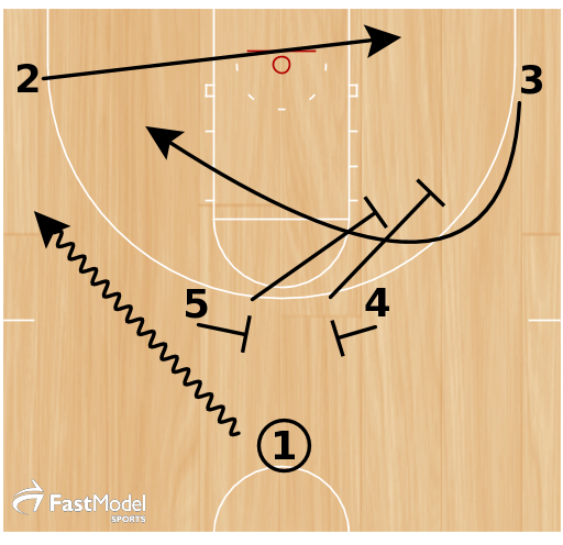 1 dribbles off high ball screen  2 cuts to weak side block  4 and 5 stagger for 3  3 will curl if not open for shot