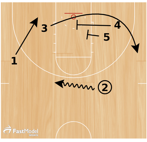 2 dribbles to wing  4 and 5 stagger for 3  1 cuts to block  Continue staggers  Continous staggers by 4 and 5 for guards