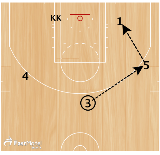 DHO 3 pointer.  1. 3 passes to 5. 3 fades to opposite wing  2. 5 hits 1 in the posT