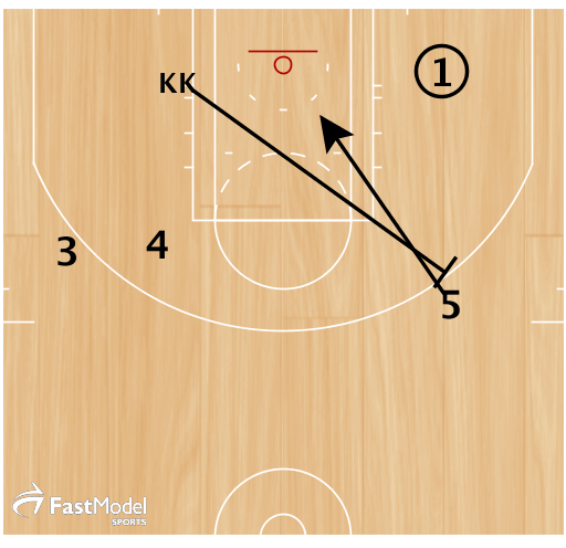 1.  KK sprints for to set a backscreen for 5.  2. 1 dribbles towards KK For a dho for a 3-pointer