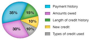 credit_score_pie_chart