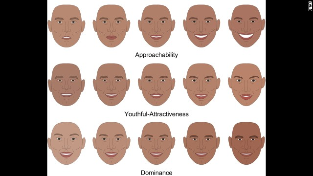 Facial features organized from least approachable/ attractive/ dominant on the left, to most on the right.