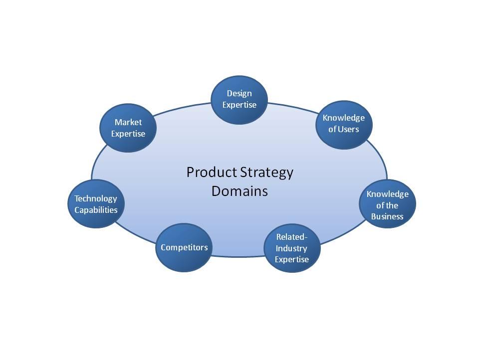 SevenDomainsProductStrategy