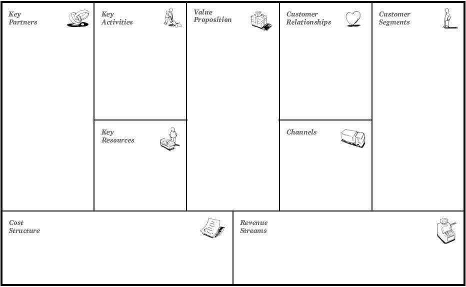 Osterwalder and Pigneur pioneered the business model canvas.