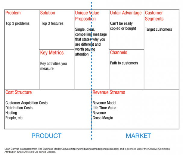 "Ash Maurya offers a different version of the Business Model Canvas based on lean startup thinking. He calls it ""Lean Canvas."""