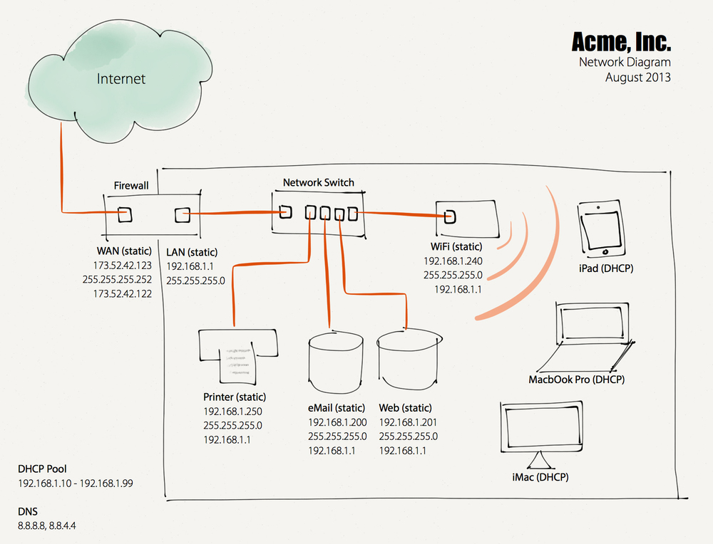 The Importance Of Having A Network Diagram  U2014 Allgaier Consulting  Llc