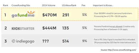 top 3 crowdfunding platforms.png