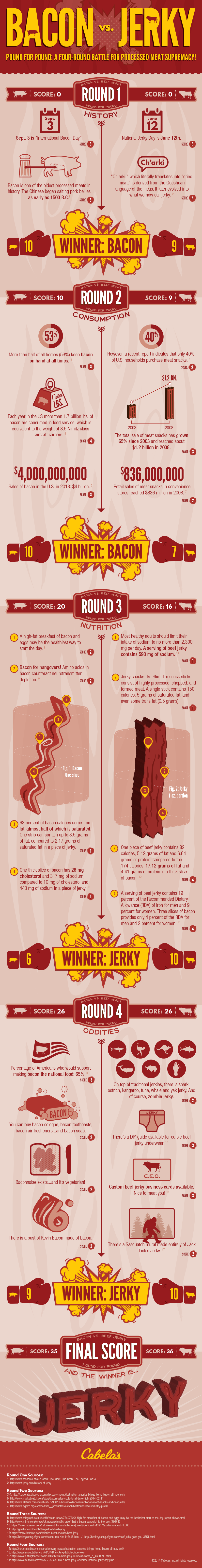 Cabelas-Bacon_vs_Jerky-Infographic-v04_Final.png