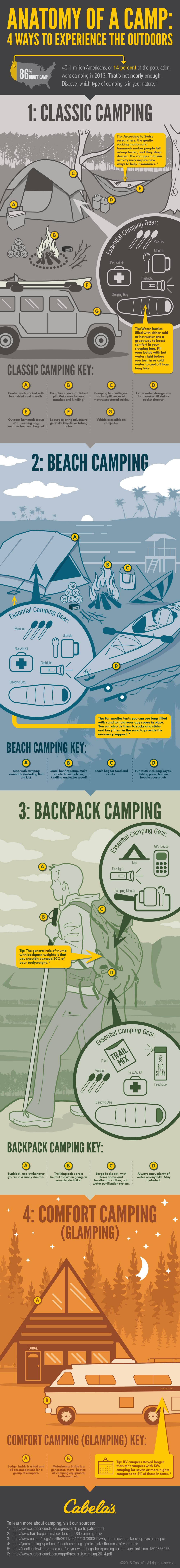 CAB0260-Cabelas_infographic-Campsites-v02.png