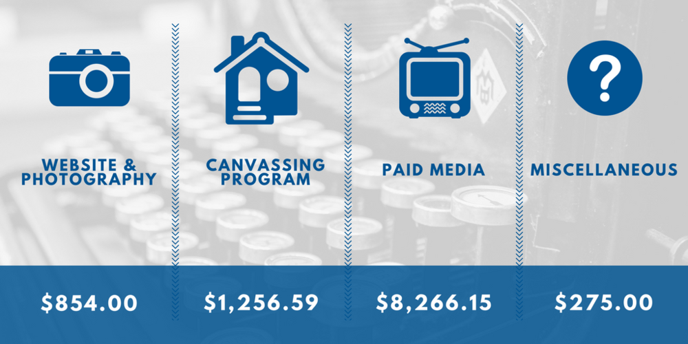 Breakdown of City Council Campaign Costs