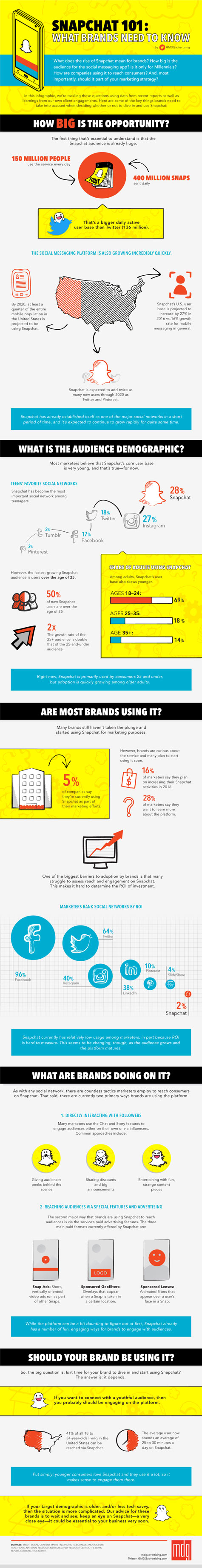 Original post: http://www.socialmediatoday.com/social-business/snapchat-101-what-brands-need-know-infographic