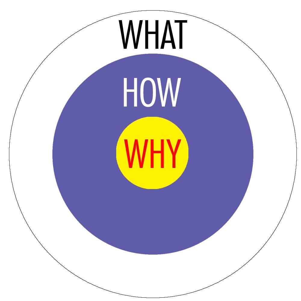 comment-convaincre-golden-circle-sinek.jpg