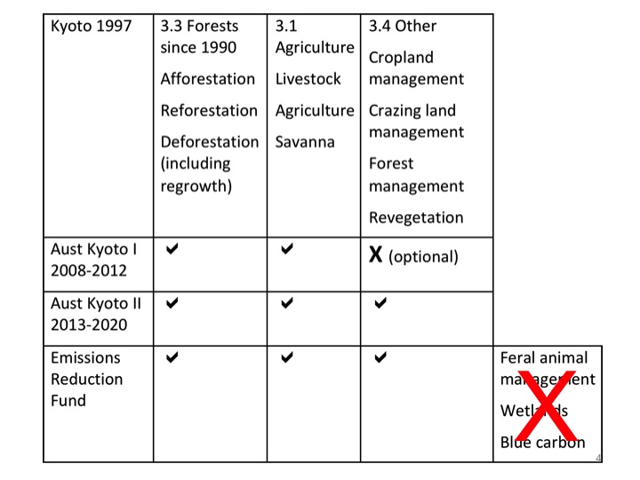 Table showing the evolution of Kyoto projects and the proposal to exclude 'non-Kyoto' projects under the ERF
