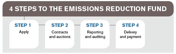 The Clean Energy Regulator's 4 steps to the Emissions Reduction Fund
