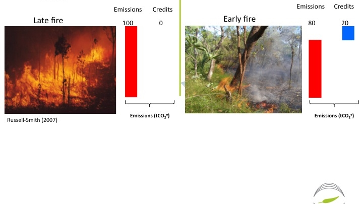 Carbon credits reflect the difference in emissions of hot and cool fires. Source: Russell-Smith (2007)