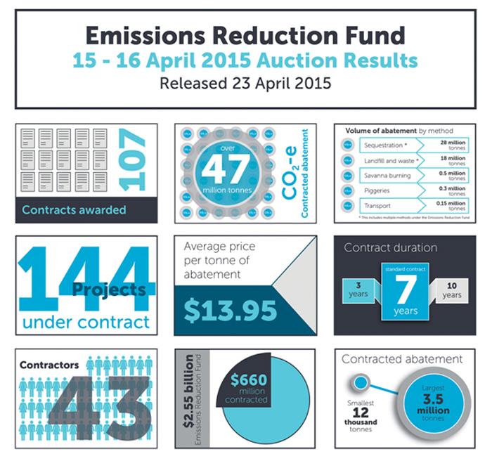 Auction results as portrayed by the Clean Energy Regulator