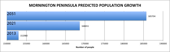 Source: Australian Bureau of Statistics. Click to enlarge.