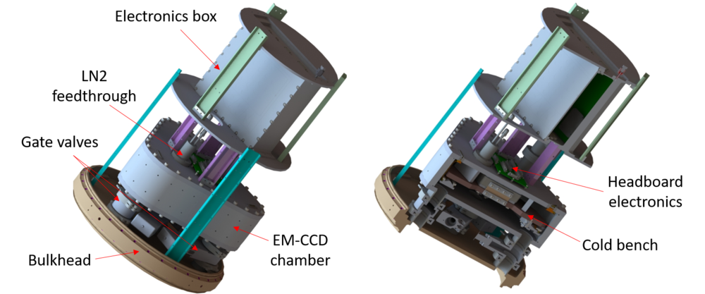 CAD image of the proposed ogre electronics section. the 4 em-ccd cameras are housed in the triangular chamber so that they can be evacuated and cooled. the right model shows a cutaway of the electronics section so that the inside of the boxes can be seen