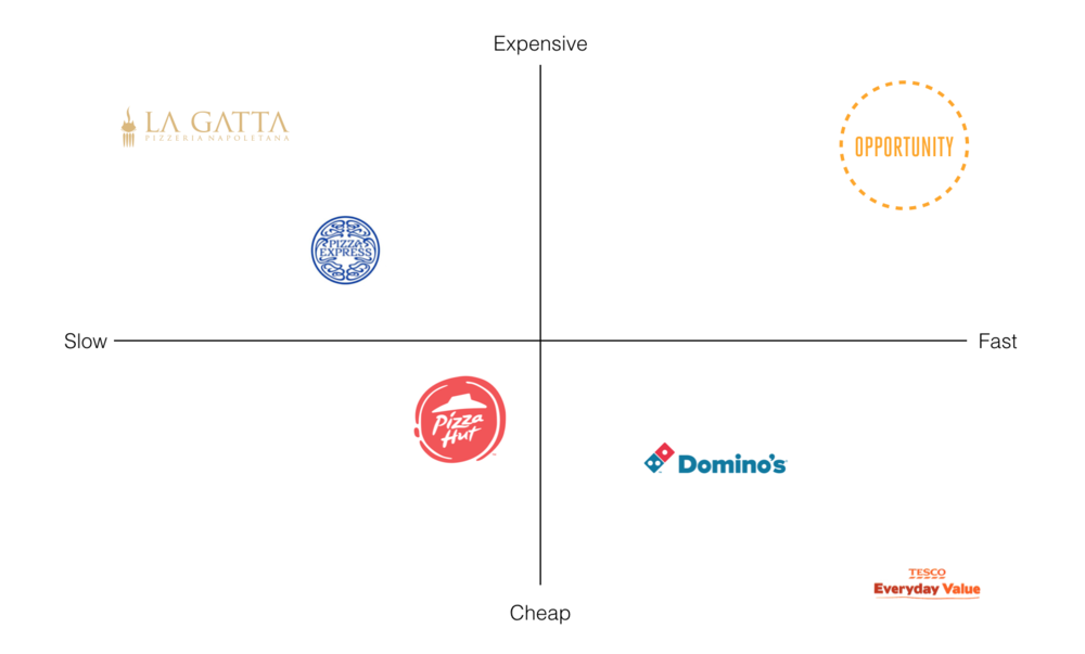 Axis of Pizza Brands