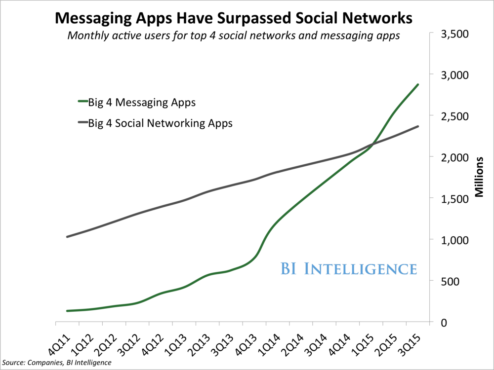 Messaging-apps-are-now-bigger-than-social-networks.png