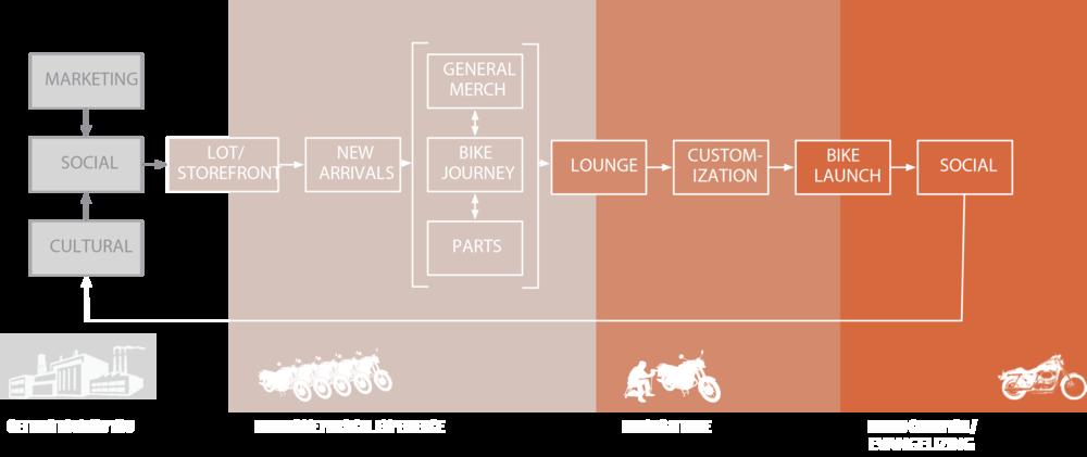 Harley Lynchburg Concept Diagram.png