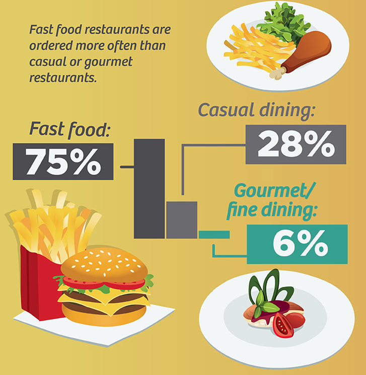 Online ordering infographic  | Gourmetlabs.net