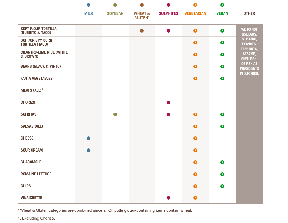 Allergens & Special Diet Chart at Chipotle | Chipotle.com