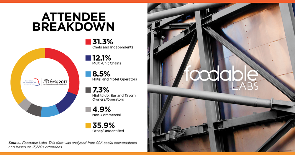 Foodable Audience Breakdown