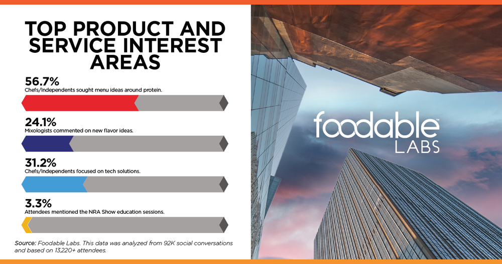 Foodable Top Interest Areas