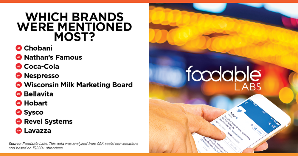 Foodable Labs Brands