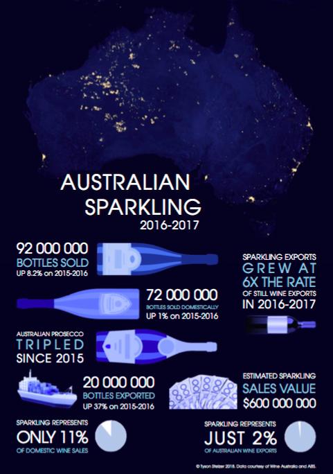 2018 Tyson Stelzer's Australian Sparking Report