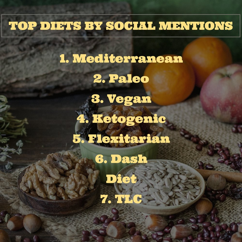 Top Diets By Social Mentions