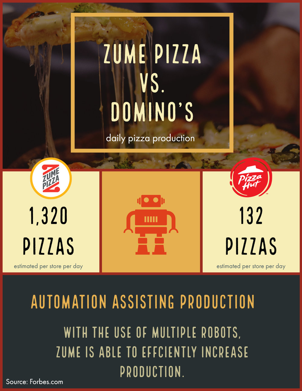 Automation Pizza Production.jpg