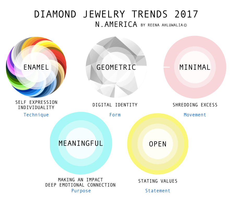 Here are my top five diamond jewellery trends shaping the North American Millennial market in 2017 — Enamel, Geometric, Minimal, Meaningful and Open. Why do these five specific segments constitute trends? I believe these trends are a reflection of what the US Millennials hold close to their heart — self expression and individuality, their digital identity, shedding excess in the world full of information overload, making deep emotional connections, making an impact through their actions, decisions and pocket. CONTINUE READING: https://www.gemkonnect.com/blog/diamonds-millennials-understand-why-what-will-be-answered