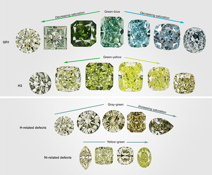 Different causes of color in green diamonds produce slightly different hue ranges, depending on the other impurities and defects present. Image credit: GIA, Christopher M. Breeding, Sally Eaton-Magaña, and James E. Shigley