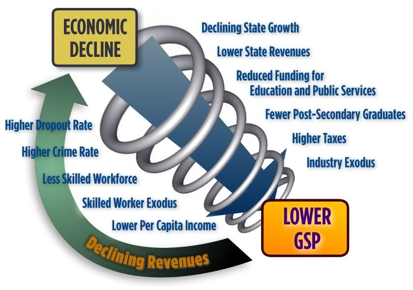Economic decline spiral Click to enlarge