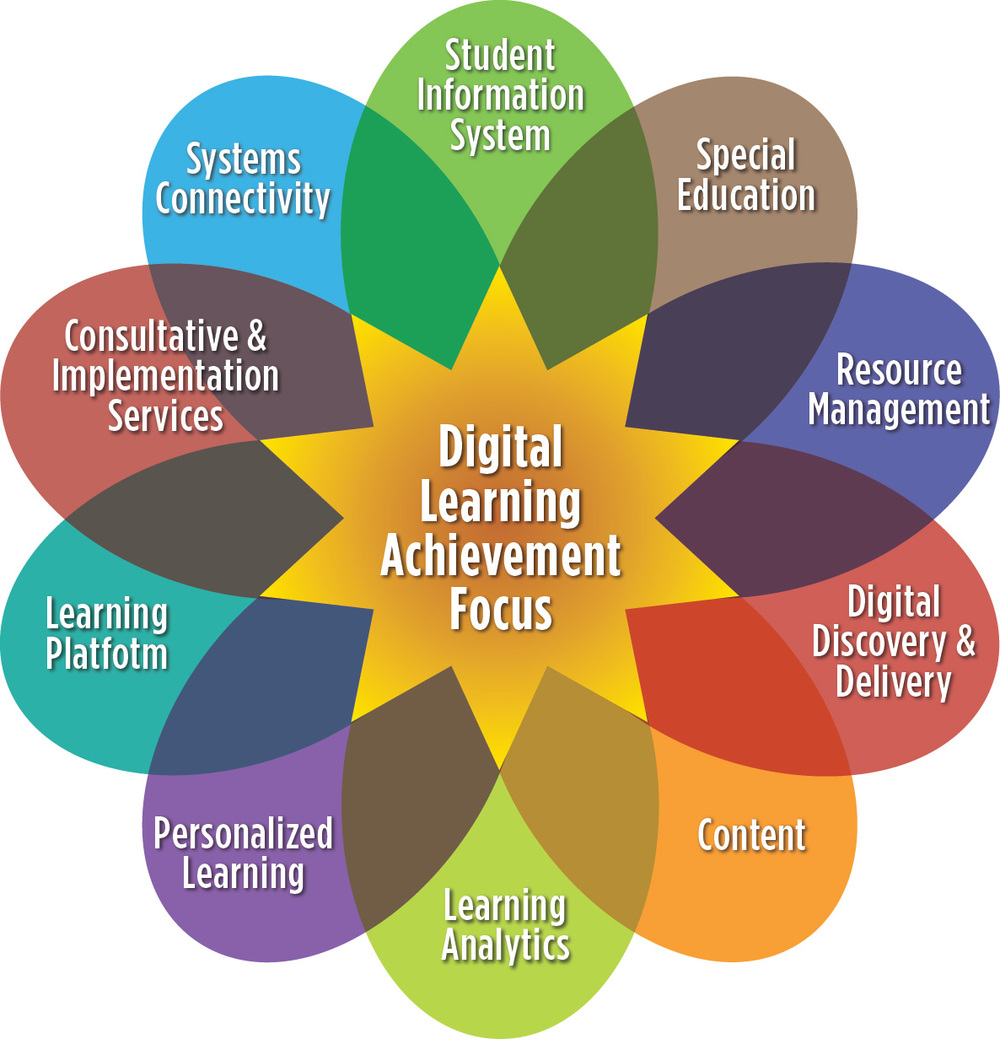 Digital learning achievement focus Click to enlarge