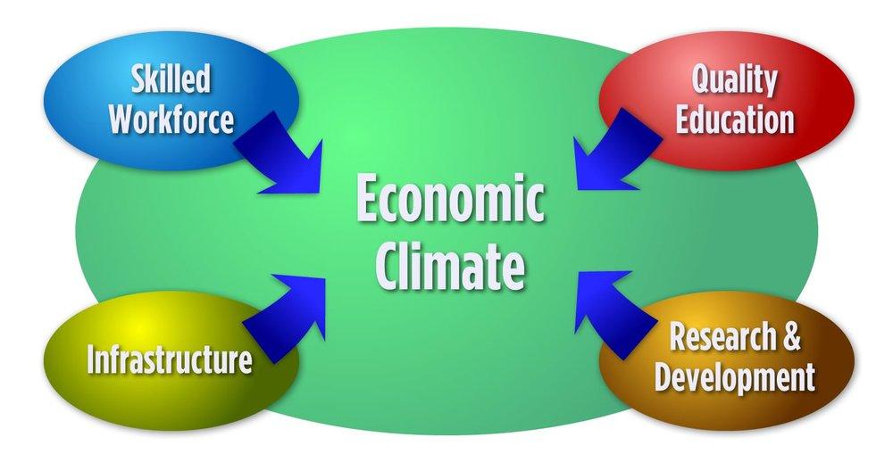 Economic development model. Click to enlarge.