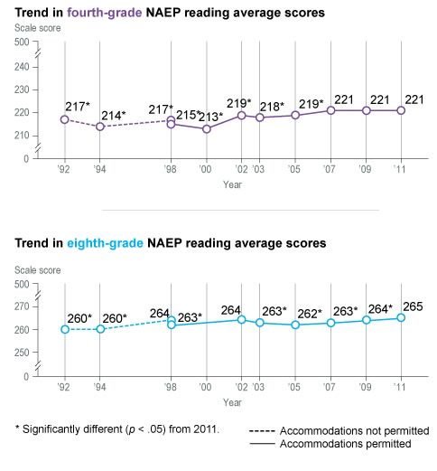Student outcomes flatlining. From NAEP Nation's Report Card. Click to enlarge.
