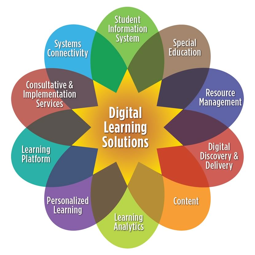 Digital learning solutions. Click to enlarge