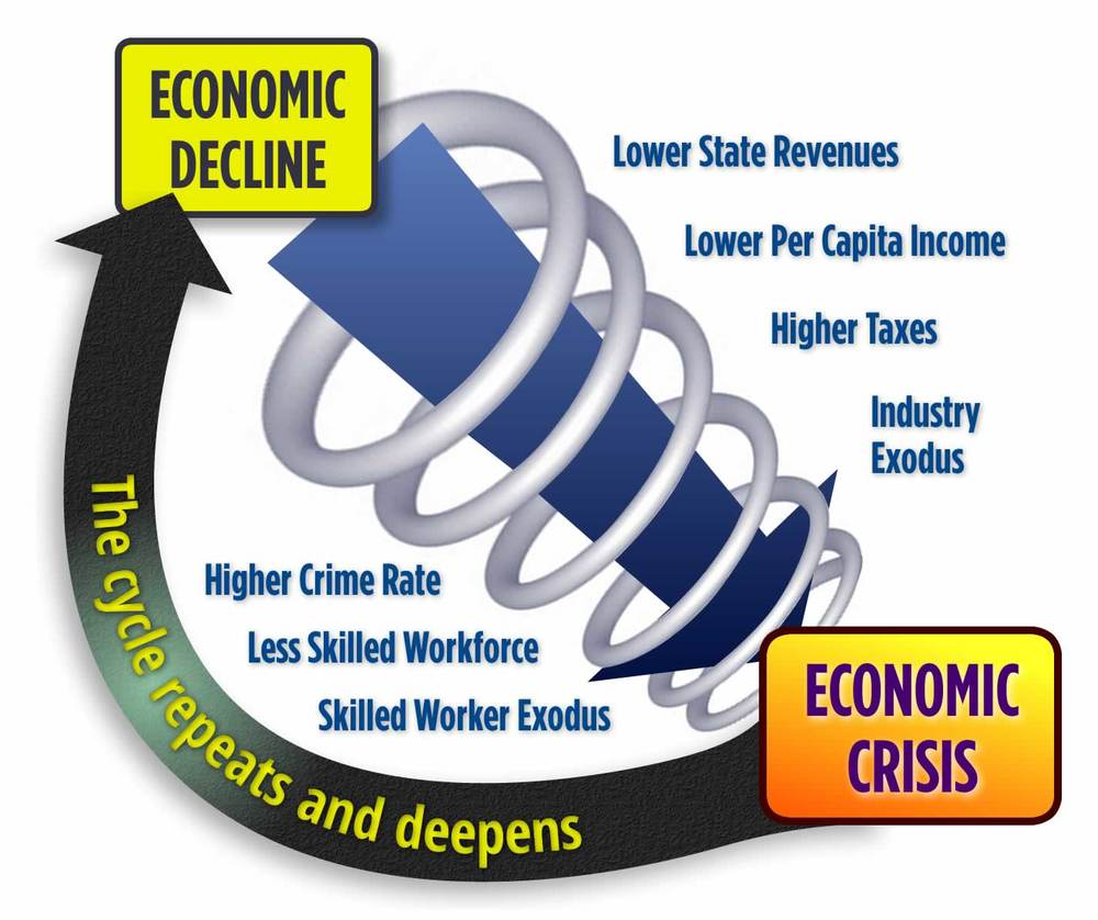 Economic downturn spiral. Click to enlarge.