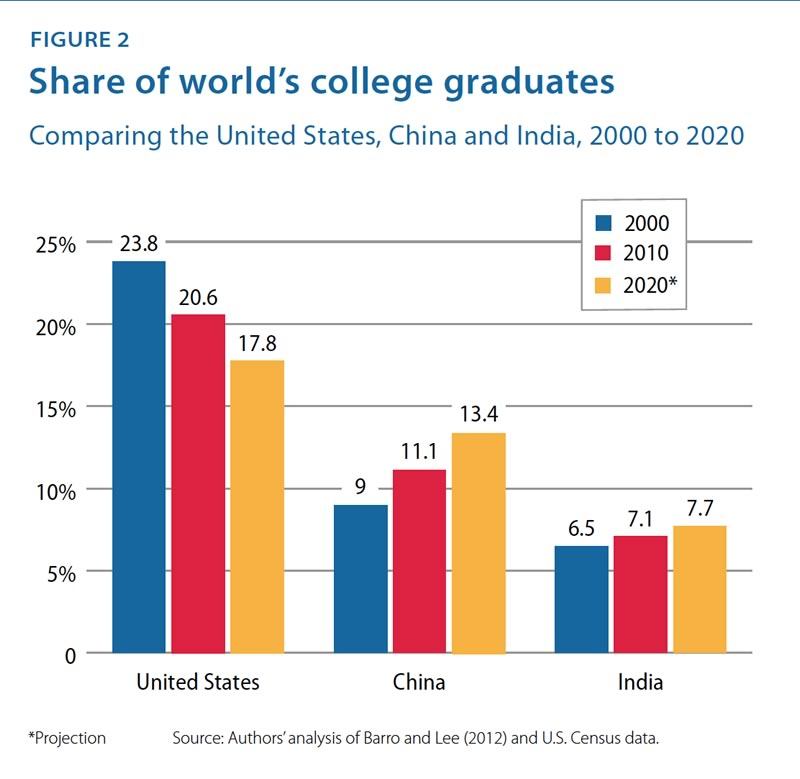 Share of world's college graduates. Click to enlarge.