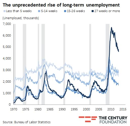 Rise of long-term unemployment Click to enlarge