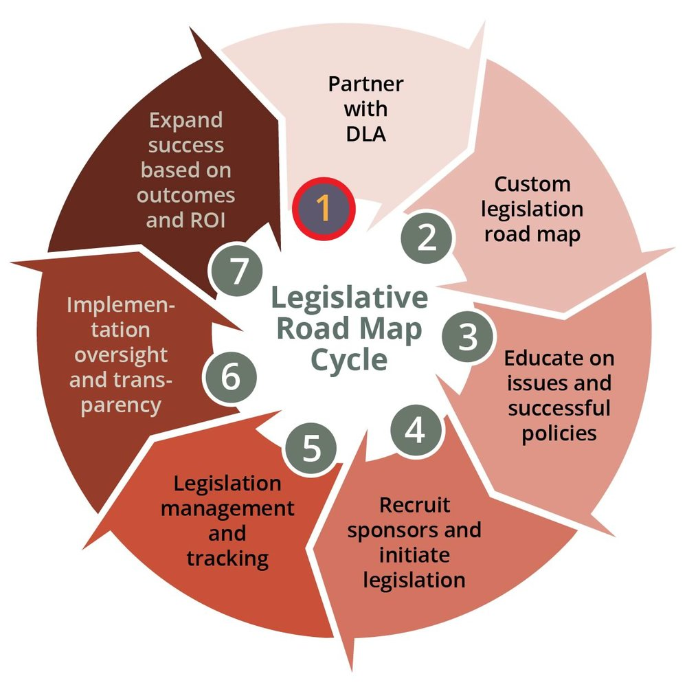 The 7-step DLA Legislative Roadmap Click to enlarge