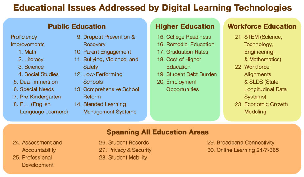 Education issues addressed by digital learning. Click to enlarge.