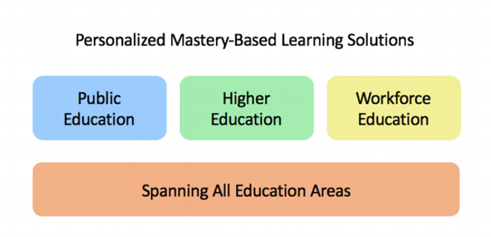 Education Issue Categories