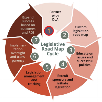 Value Proposition DLA believes that by utilizing the 7-Step Legislative Road Map, statewide education technology initiatives can be managed from beginning to end. DLA needs legislators that are passionate about making a significant change and can build coalitions with key stakeholders in their state.